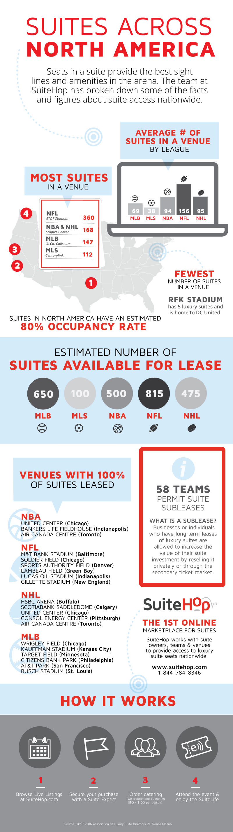 Luxury suite availability across the nation