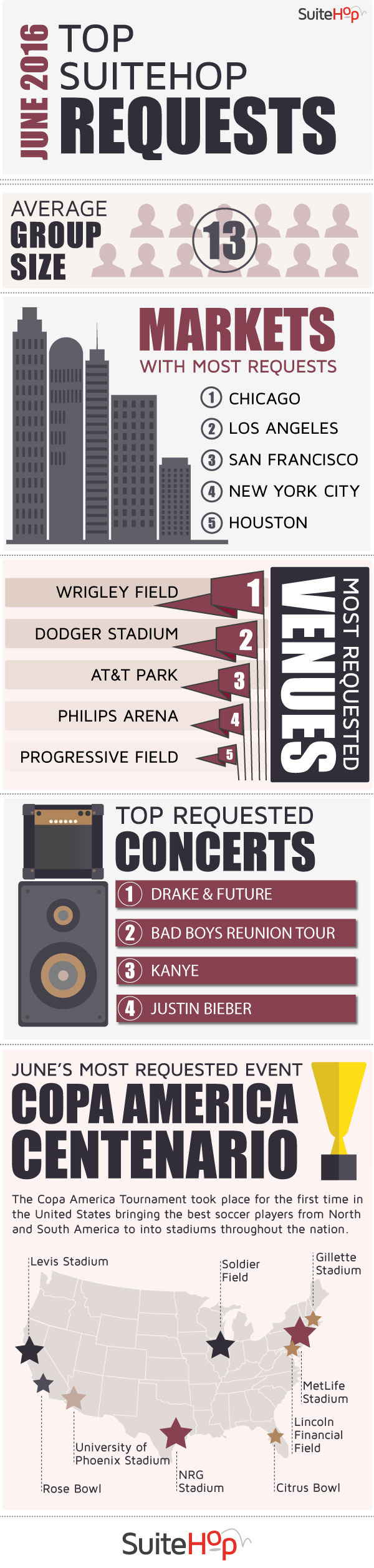T he top suite event requests for the month of June.