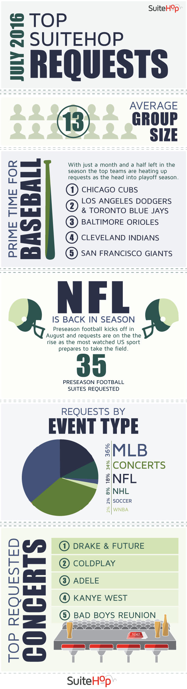 SuiteHop presents the top suite event requests for July with this infographic.