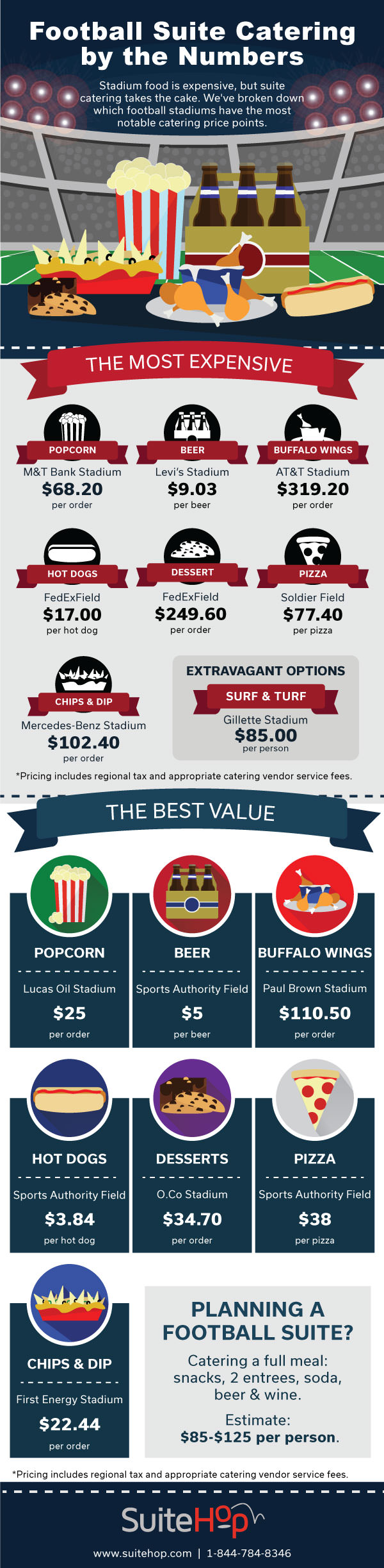 Understanding the costs of football suite catering